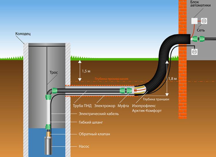 Постоянный водопровод для дачи - монтаж