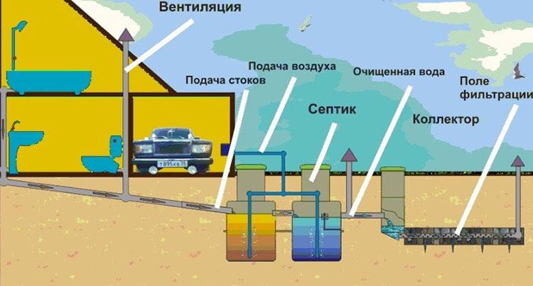Очищение отходов в автономной канализации