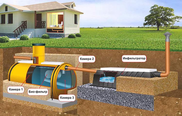 Септик канализационный