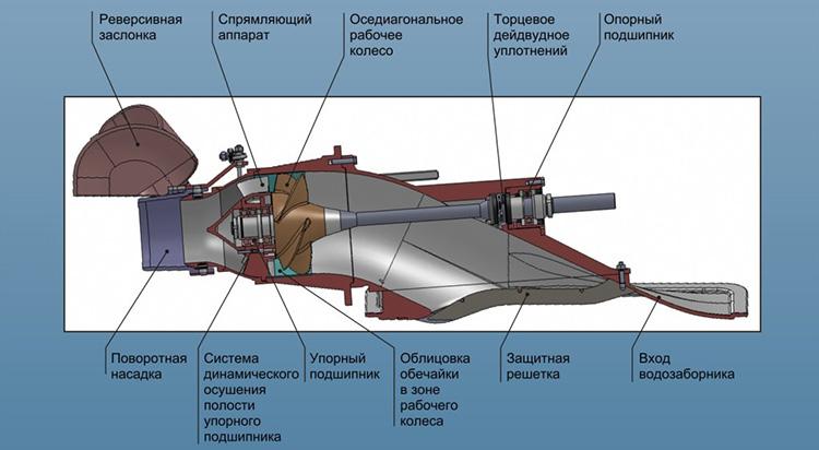 Схема водометного движителя